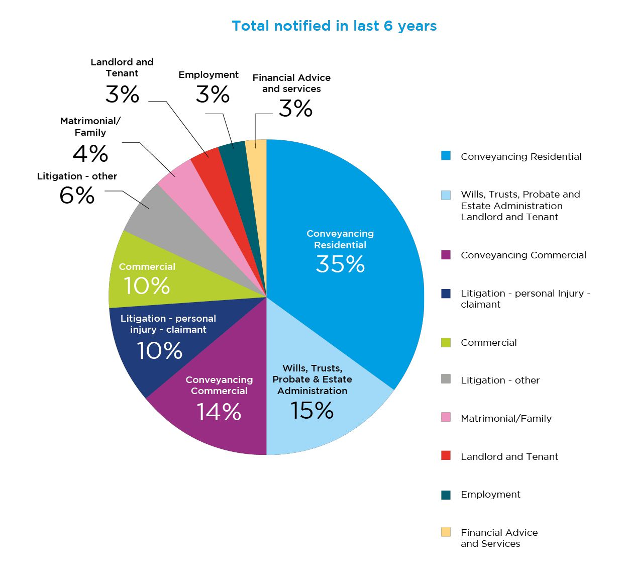 Which practice areas generate the most professional indemnity claims